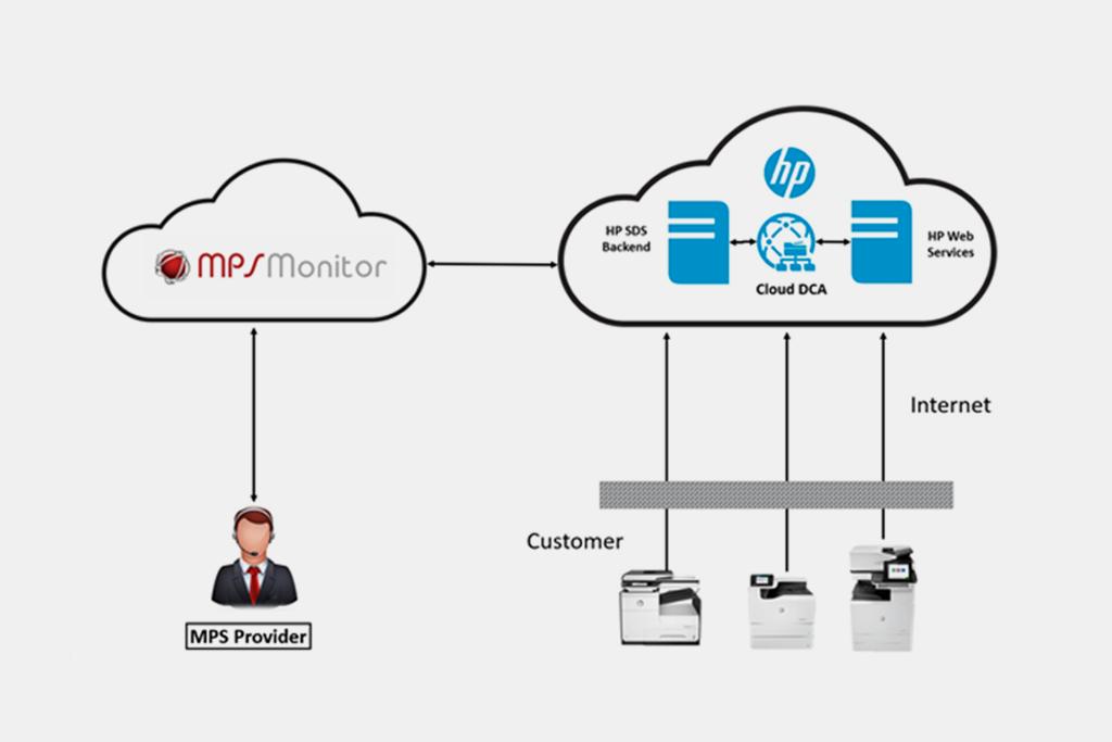 MPS Monitor kündigt die vollständige Integration von HP SDS Cloud DCA in ihre marktführende Geräteverwaltungsplattform an.