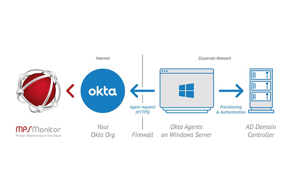 MPS Monitor arbeitet mit Okta zusammen, um Kunden einen sicheren und transparenten Single-Sign-On-Zugang zu ermöglichen