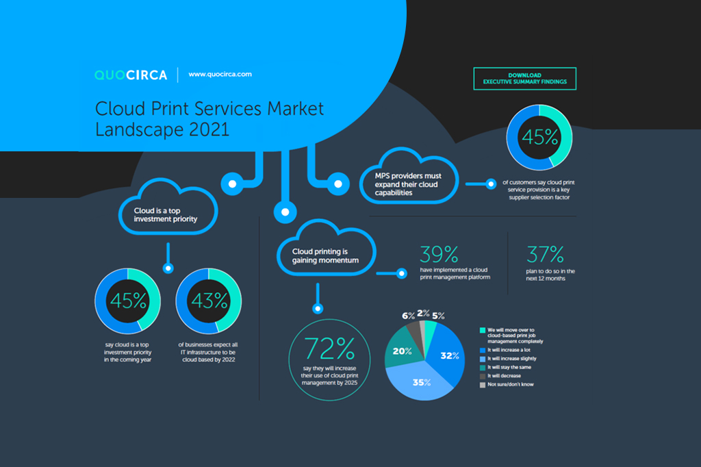 Die wichtigsten Markttrends für Cloud-Druckdienste – Quocirca 2021